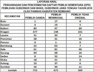 Temuan pemilih yang diduga bermasalah pada DPS Pilgub di Kabupaten Rembang.