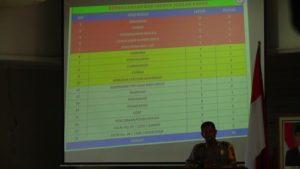 Kabag Operasional Polres Rembang, Kompol Yohan Setiajid membeberkan data kriminalitas dalam rapat koordinasi di lantai Gedung Setda, Sabtu (12/05).