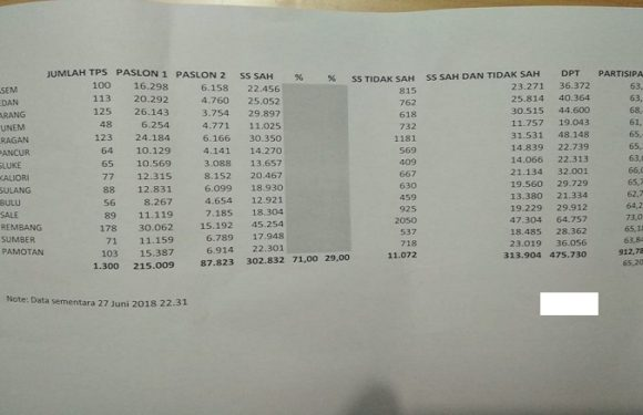 Hitung Cepat KPU Rembang, Ini Dia Rincian Hasil Pilgub Jateng