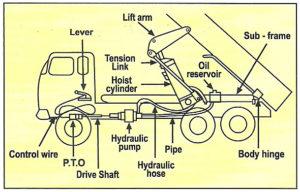 Sistem hidrolis dump truck.