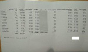 Data penghitungan cepat yang dilakukan KPU Kabupaten Rembang. Untuk hasil resmi, tetap harus menunggu rekapitulasi manual selesai.