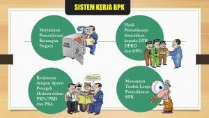 Pola kerja BPK (bpk.go.id).