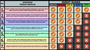 Kriteria pindah memilih dalam Pemilu 17 April terbagi menjadi 7 jenis.
