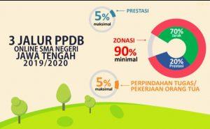 Prosentase PPDB SMA/SMK. (foto atas) loket pelayanan belum dibuka, namun calon peserta didik baru sudah memadati halaman SMA N I Rembang, Senin pagi (24/06).