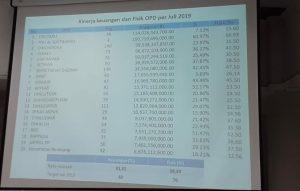Rincian serapan anggaran per Juli 2019. (Foto atas) Bupati Rembang, Abdul Hafidz memberikan arahan kepada jajarannya, terkait serapan anggaran tahun 2019, Rabu (07/08).