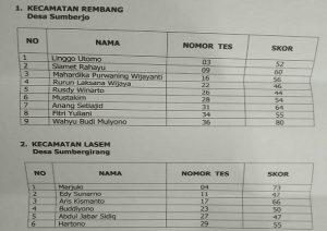 Hasil tes tertulis bakal calon Kades di dua desa. Nilai tes tertulis masih diakumulasikan dengan variabel lain, sebelum ditetapkan menjadi calon.