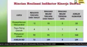 Data realisasi indikator kinerja daerah 2016 -2021.